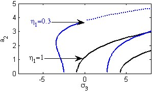 The steady state amplitudes of the second mode of the FGM rectangular plate
