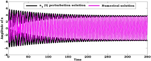 Comparison between numerical solution (using RKM) and analytical solution  (using perturbation method) of the system at ρ1=8.6, ρ2=8.6
