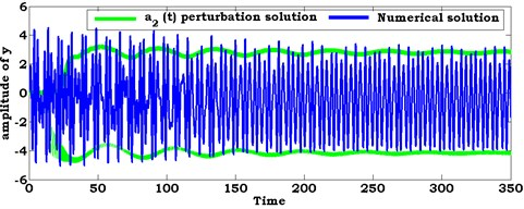 Comparison between numerical solution (using RKM) and analytical solution  (using perturbation method) of the system at ρ1=1.6, ρ2=1.6