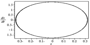 Non-resonance system behavior (basic case)
