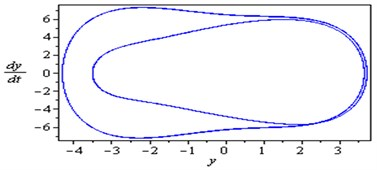 Simultaneous primary combined and internal resonance case:  μ1=0.02, β1=0.03, β2=0.3, β3=0.2, β4=0.05, β5=0.3, μ2=0.02, η1=0.3, η2=0.03,  η3=0.5, η4=0.03, η5=0.3, ρ1=8.6, ρ2=8.6, ρ11=0.02, ρ12=0.02, ρ21=0.005,  ρ22=0.005 (γ1≅ω1, γ3-γ4≅ω1 and ω2≅1/2ω1)
