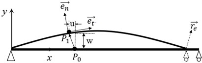 The displacement sketch of simply supported pipe