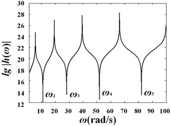 Curves of log(h)-frequency with different diameter variation ratio under different fluid velocities: a) γ=0.1, V0=0; b) γ=0.1, V0=25 m/s; c) γ=0.2, V0=0;  d) γ=0.2, V0=25 m/s; e) γ=0.3, V0=0; f) γ=0.3, V0=25 m/s
