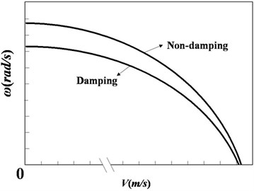 First order natural frequencies of damping pipe and non-damping pipe with variable fluid velocity