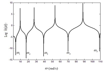 Curves of lg(h)-frequency under different fluid velocities: a) V=0, b) V=15 m/s, c) V=25 m/s