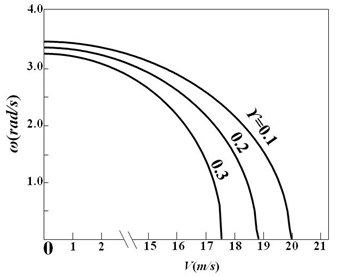 Curves of first order natural frequency versus fluid velocity