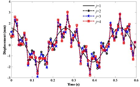 Vibration responses of the FMFRJ with different assumed terms