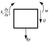 Force and moment analysis  of the fixed end of the FMERJ