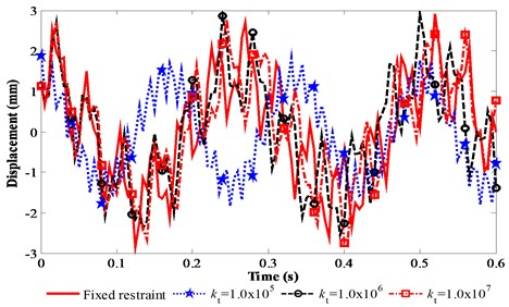 Vibration responses of the FMERJ