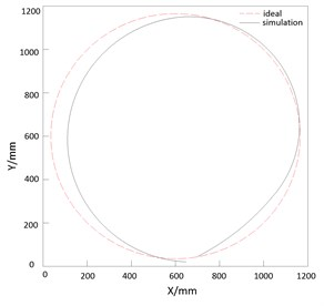 The path chart of curved motion