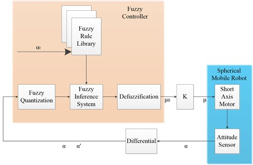 Fuzzy control diagram of declination angle