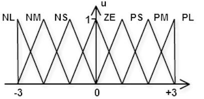 Diagram of fuzzy segmentation