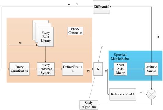 Control diagram of self-adaption algorithm