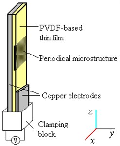a) Design schematic of a tunable PVDF-based optical element; gratings, defined on top of thin film, are tuned progressively along with the film, b) Prototype of the element