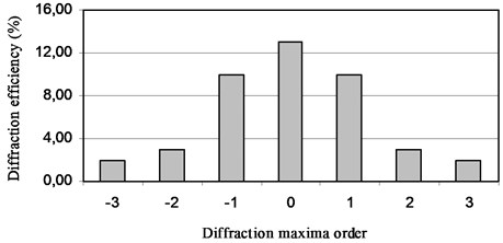 Diffraction efficiencies of tunable optical element