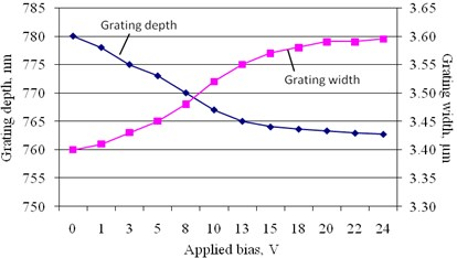 Changes of average grating depth and width (observed by AFM) under external bias