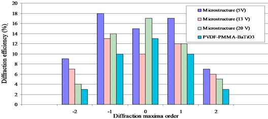 Dependence of diffraction efficiency on applied voltage