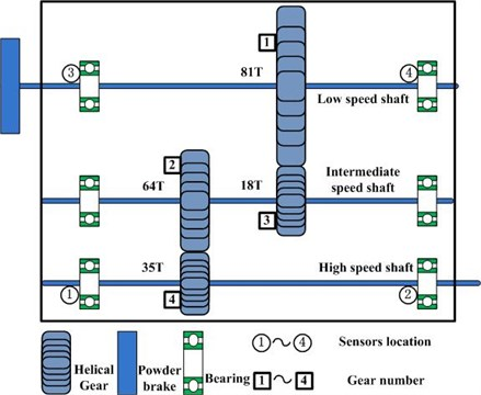 Structure of gearbox and the transducers location