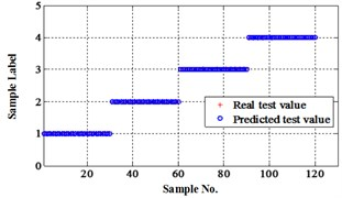 Classification errors in 2-D of the signals under operation condition 1.200rpm and 20N·m