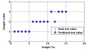 Classification errors represented in 2-D plane for Fisher Iris data