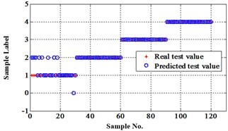 Classification errors in 2-D of the signals under operation condition 1.200rpm and 15N·m