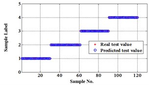 Classification errors in 2-D of the signals under operation condition 1.200rpm and 10N·m
