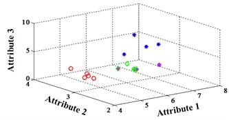 Classification errors mapped in the first three attributes for Fisher Iris data