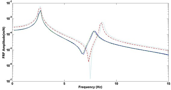 Comparison on frequency response function (FRF) of different configurations:  solid line – optimum configuration; dashed line – maximum thickness configuration;  dash dot line – minimum thickness configuration; dotted line – bare rotating plate