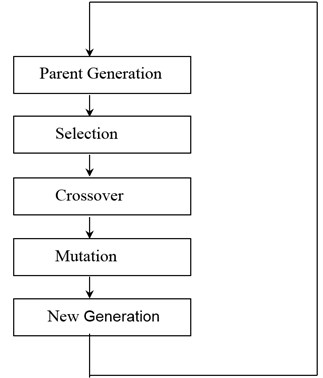 Procedure for genetic algorithm