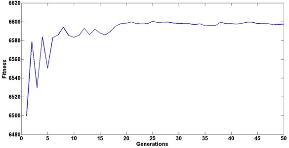 Evolution of the best-so-far fitness vs. generation, during the optimization process