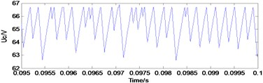 Typical waveforms of choatic state