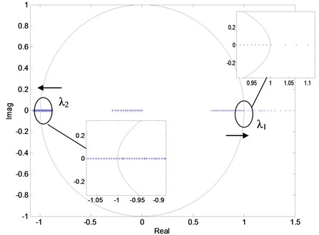 Movement of eigenvalues for a dual-loop controlled Z-source converter