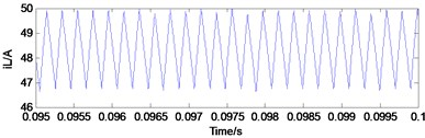 Typical waveforms of period-1 state