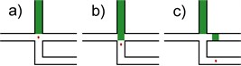 Idea representation: a) before actuation, detected cell (red spot) travels in the main stream channel (left to right) to the crossroad area; b) during actuation, sudden expansion of the piezoelectric actuator causes the buffer fluid (green) to replace the small volume of the fluid under inspection containing the target cell; c) after actuation, the target cell carries on through the secondary channel and into a sorted cells' compartment