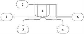 Channel layout of the microfluidic chip: 1) Main test fluid inlet; 2) buffer fluid inlet #1; 3) buffer fluid inlet #2; 4) chamber of fluid to be actuated; 5) sorted cells' outlet; 6) main fluid outlet