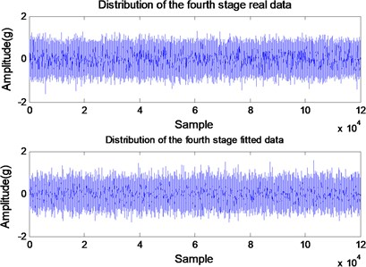 Comparison between the acquired (true) and the created time-domain data for:  a) k=2, b) k=3, c) k=4, and d) k=5
