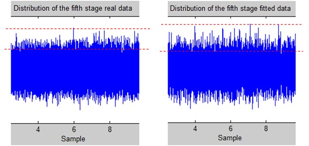 Difference of the high-valued amplitude densities between the true and  fitted data of the 5th aging stage
