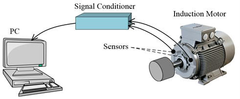 a) Bearing fluting test of the accelerated aging process (Motor at no load), b) Experimental setup for acquiring data (Motor loaded) and positions of the sensors on the motor