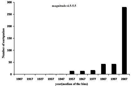 Histogram of the earthquake number in the time period of 1902-2012 for Tehran in 10 years bins  (e.g. 1907 stand for 1902-1912 bin and 2007 stand for 2002-20012 bin)