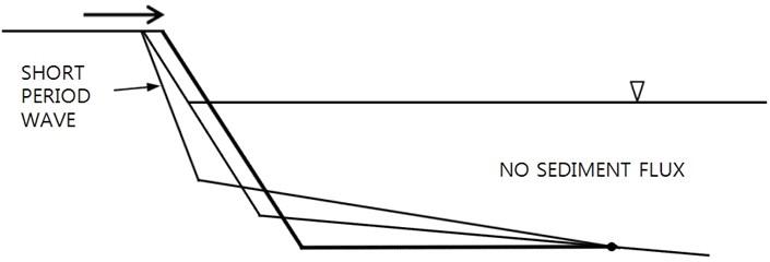 Berm accretion pattern for no sediment transport condition across offshore limit