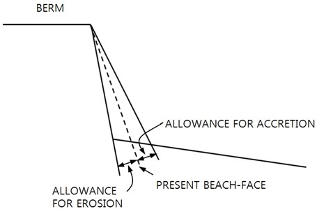 Allowances for erosion and accretion