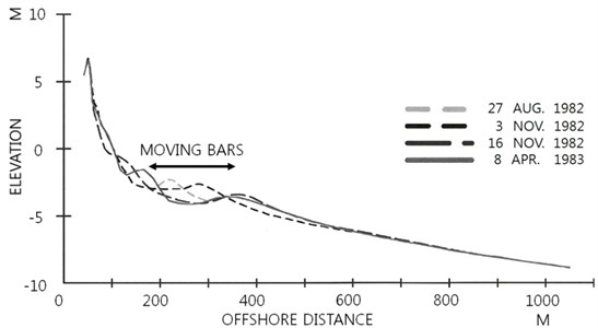 Example morphology showing moving offshore bars in surf zone at Profile Line 188  (after Birkmeier [30])