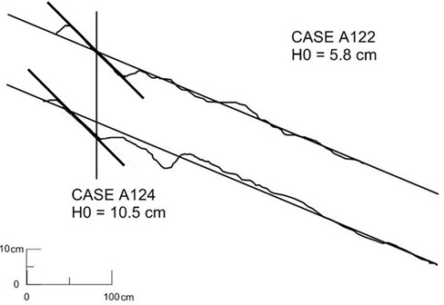 Example of small dependency of beach-face slope on wave height (after Watanabe [2])