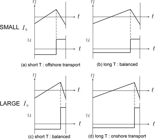 Schematic diagram of relation between bed slope, wave period, and net sediment transport direction