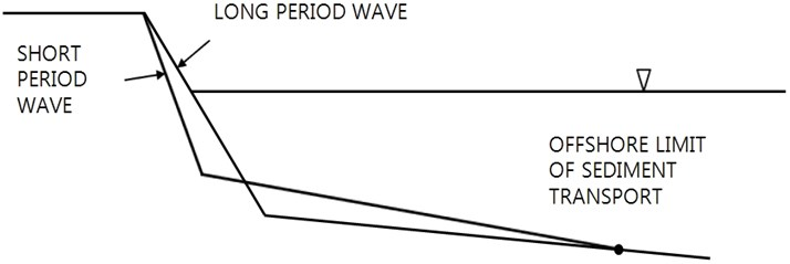Schematic shore profile composed of two lines; sediment mass is conserved