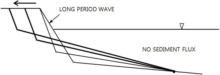 Berm retreat pattern for no sediment exchange condition at offshore boundary