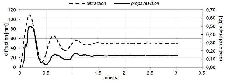 Diffraction and total perpendicular reaction of props in function of time composite leaf spring
