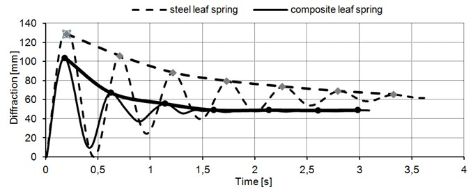 Diffraction and total perpendicular reaction of props in function of time steel leaf spring
