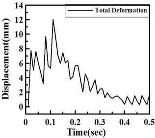 a) Total deformation and b) deformation distribution under shock impact loading
