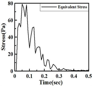 a) Maximum stress and b) stress distribution under shock impact loading